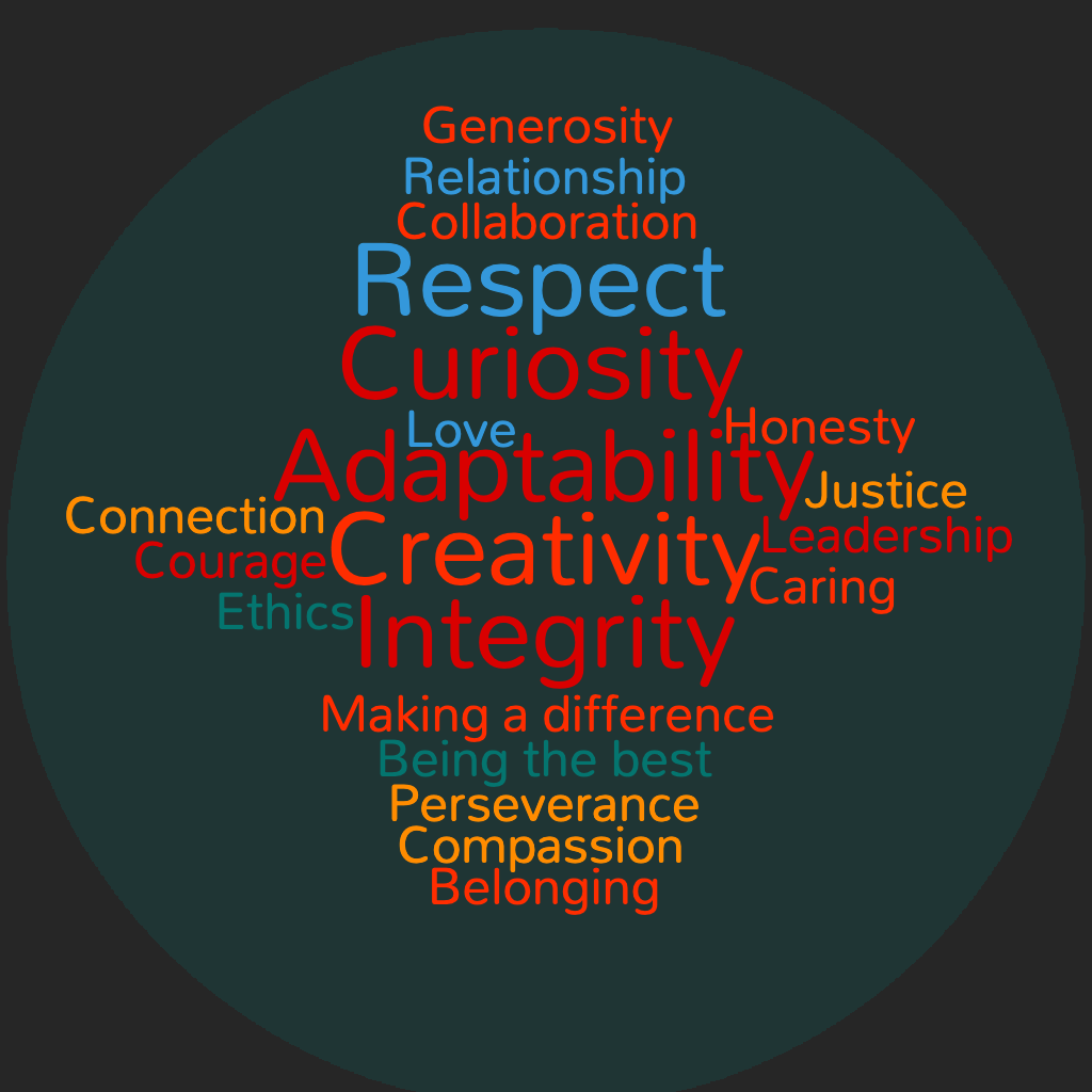 A Statement of Values from the Teaching & Learning Commons Team